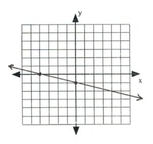 Line on graph passees through (-4,0), (0,-1)