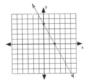 Line on graph passes through (0,4), (2,0)