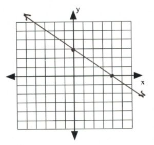 Line on graph passees through (0,3), (4,0)