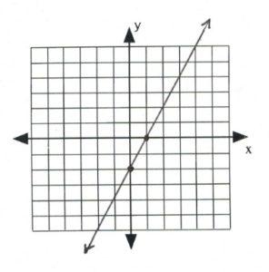 Line on graph passes through (0,-2), (1,0)