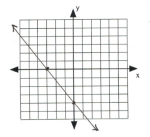 Line on graph passes through (-3,0) and (0,-4)