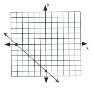 Line on graph passes through (-5,0) and (0,-5)