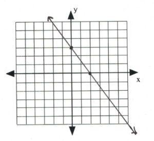 Line on graph passes through (0,3) (2,0)