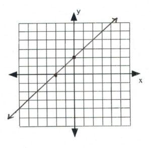 Line on graph passes through (-2,0), (0,2)