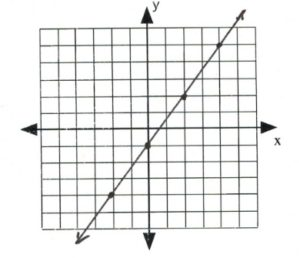 Graph with line that passes through at (-2,-4), (0,-1), (2,2), (4,5)