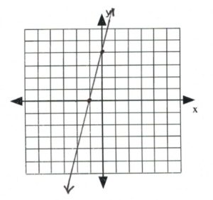 Line on graph passes through (-1,0), (0,4)