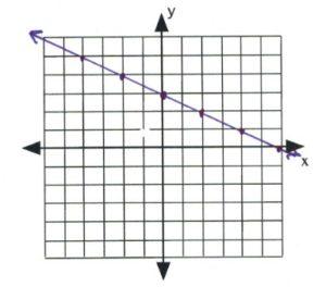 Line on graph passess through (-4,-5), (-2,-4), (0,3), (2,2), (4,1)