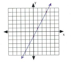 Line on graph passes through (0,-1), (1,1), (2,3)