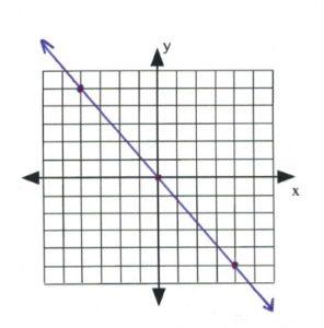 Line on graph passes through (-4,5), (0,0)