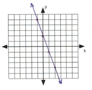 Line on graph passes through (-1,5) (0,2), (-1,-1), (2,-4)