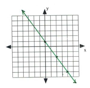 Line on graph passes through (0,1), (2,-2), (4,-4_