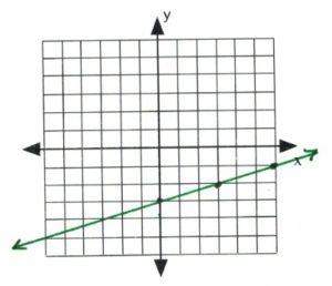 Line on graph passes through (0,-3), (3,-2), (5, -1)