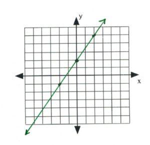 Line on graph passes through (-2,-1), (0,2), (2,4)