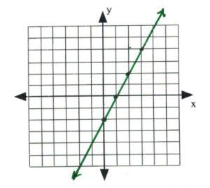 Line on graph passes through (0,2), (1,0), (2,2), (3,4)