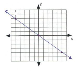 Line on graph passes through (-5,4), (0,0), (5, -4)