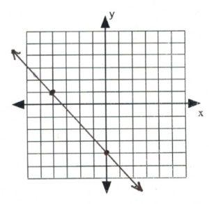 Line through graph that passees through (-5,1), (0,-4)