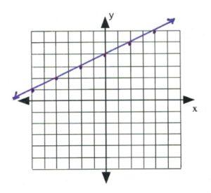 Line on graph passes through (-6,1), (-4,2), (-2,3), (0,4), (2,5), (4,6)