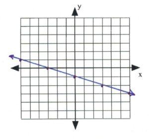 Line on graph passes through (-6,1), (3,0), (0,-1), (3,-2)