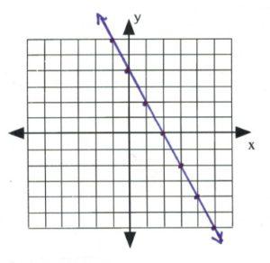 Line on graph passes through (-1,6), (0,4), (1,2), (2,0), (3,-2), (4,-4), (-5,-5)