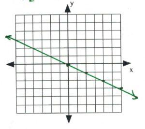 Line on graph passes through (0,0), (2,-1), (4,-2), (6,-3)