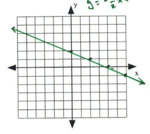 Line on graph passes through (0,2), (2,1), (4,0), (6,-1)
