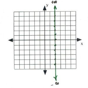 Line on graph passes through (2,5), (2,4), (2,3)...(2,-1), (2,-2)