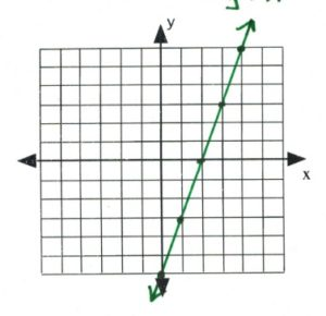 Line on graph passes through (0,-6), (1,-3), (0,2), (3,3), (5,6)