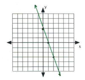 Line on graph passes through (0,3), (1,0), (2,-3)