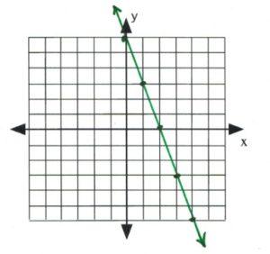 Line on graph passes through (0,6), (1,3), (2,0), 3,-3), (4,-6)