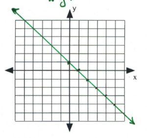 Line on graph passes through (0,1), 0,1), (2,-1), (3,-2), (4,3), (5,4)