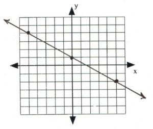 Line on graph passes through (-5,-4), (0,1), (5,-2)