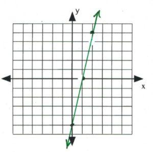Line on graph passes through (0,-5) (1,0), (2,5)