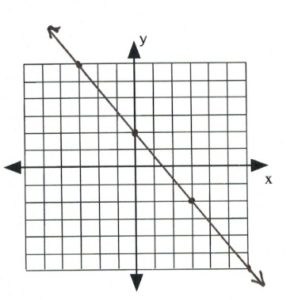 Graph with line passes through (-3,6), (0,2), (3,-2)