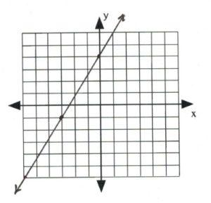 Line on graph passes through (-3,-1), (0,5)