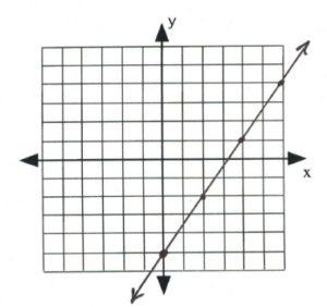 Line on graph passes through (0,-5), (-2,-2), (4,1)