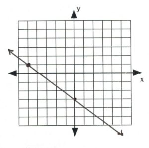 Line on graph passes through (-5,1), (0,-3)
