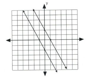 2x + y = −2 and 2x + y = 2 are parallel, so they never intersect.