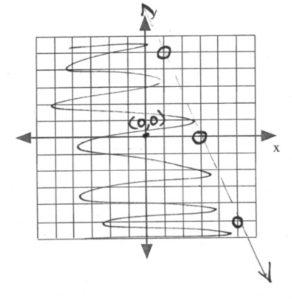 Line passes through (1,5), (3,0), (5, -5)