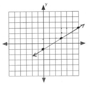 Line passes through (0,-1), (3,1)