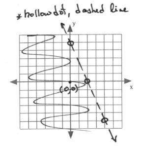Line on graph passes through (0,5), (2,0), (4,-5)