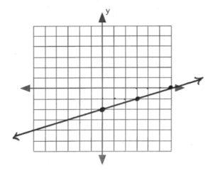 Line on graph passes through (0,-2), (3,-1), (6,0)