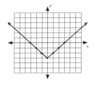 Graph with line intersecting at (-3,0), (-2,-1), (-1,-2), (0,-3) (1,-2), (2,-1), (3,0)