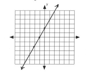 Line passes through (-2,2), (-1,0), (0,2)