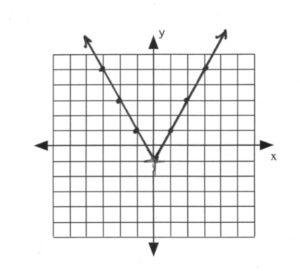 V line with point at (0,-1)