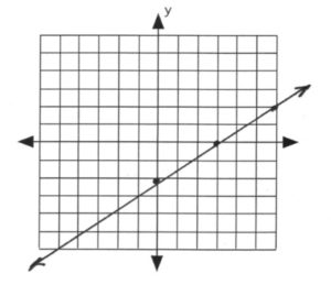 Line on graph passes through (0,-2) and (3,0)