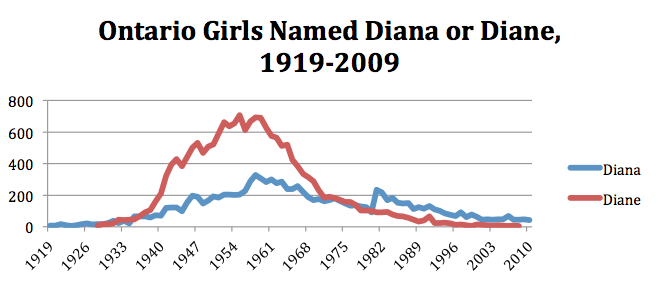 About 700 girls were named Diane in Ontario in 1957. About 300 were named Diana in 1957.
