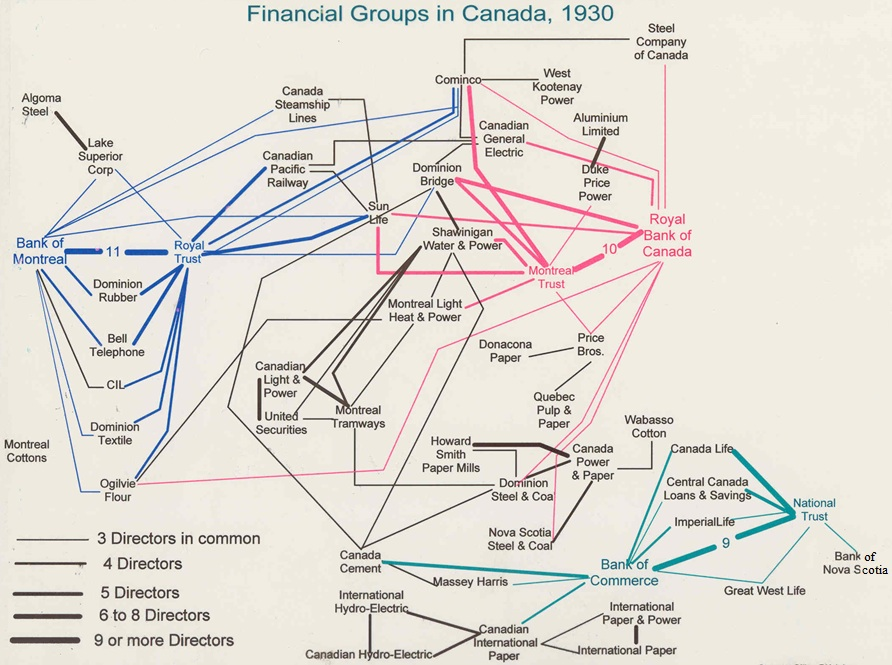 A diagram with many lines connecting institutions with directors in common.