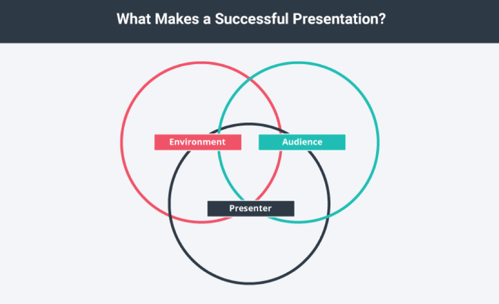 What makes a successful presentation? Environment, audience, and presenter.