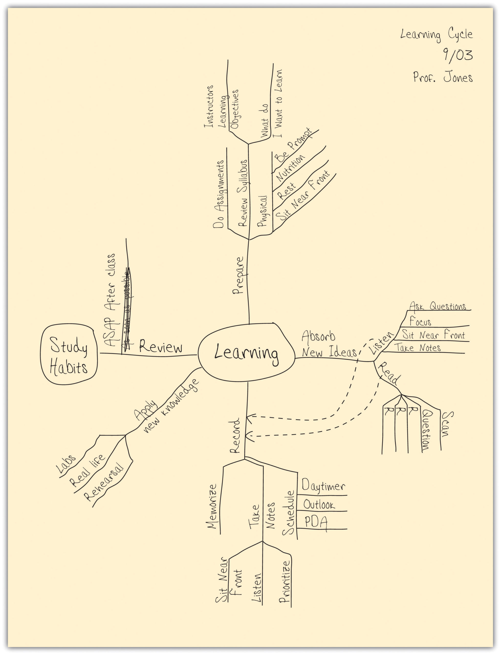 A mind map of concepts covered in class that uses lines and groupings to show connections between ideas