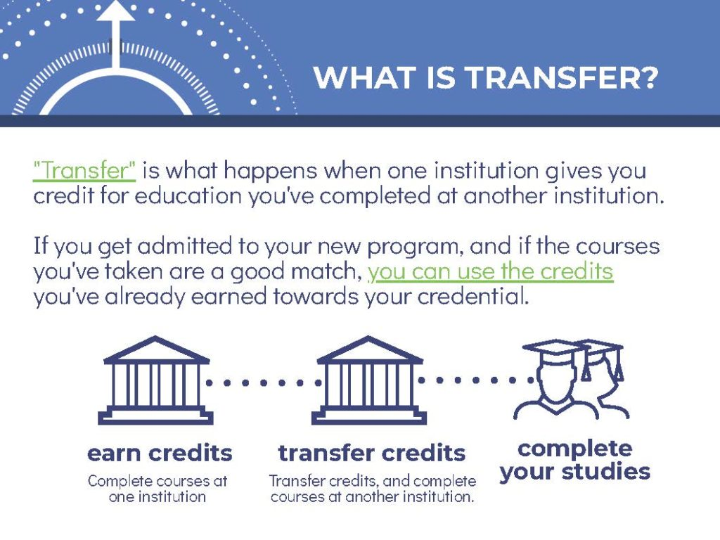 A description of transfer in the context of post-secondary. See image description for more information.